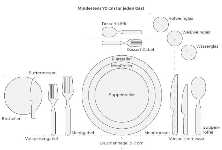 Grafik zum richtigen Tischdecken